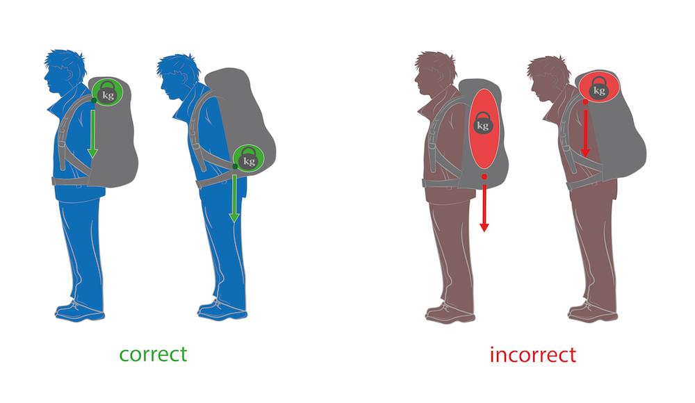 Jak nosić plecak szkolny